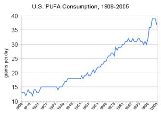 u_s_pufa_consumption_1909-2005